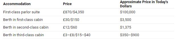 Titanic Class price
